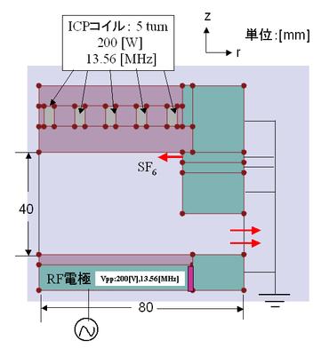 ICP型エッチング装置内のプラズマ解析(SF6ガス)