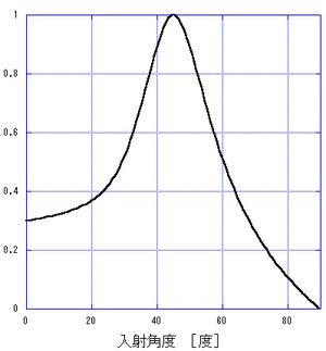 入射角度依存性:f(θ)