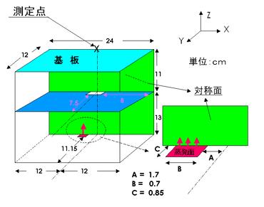 真空蒸着膜厚の実験結果との比較計算