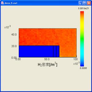 密度分布 H2