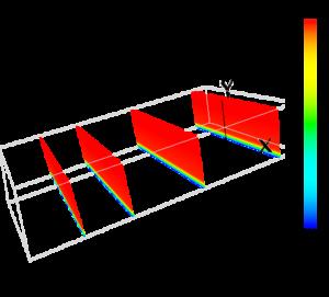 与えた電位分布(xy面)