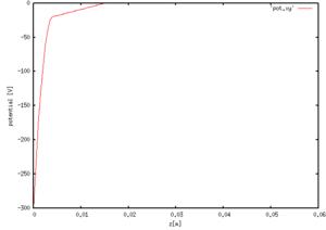 与えた電位分布(y方向)