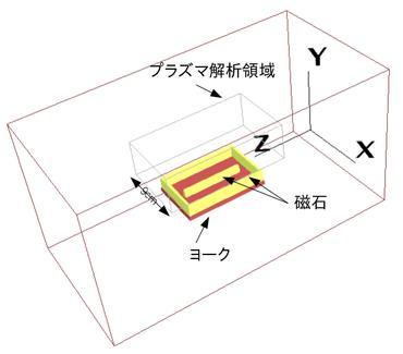 マグネトロンスパッタ装置 3次元解析