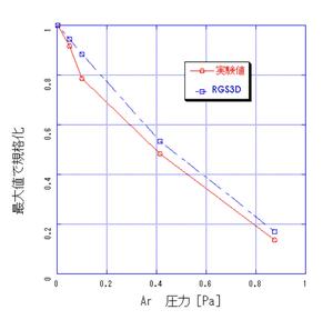 実験結果との比較  Arガス圧力依存性