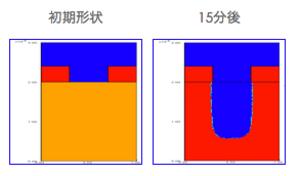 FPSM2Dによる計算結果 (エッチレートはおよそ90[nm/min])