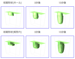 FPSM3Dによる計算結果 15分後の各断面形状
