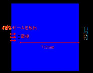 イオンビームの軌道計算