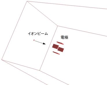 3次元のイオンビーム軌道解析