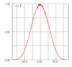 Incident angular distribution