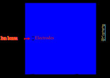 Ion beam path calculation